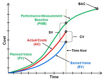 Earned Value Management : main indicators (SPI = EV/PV, CPI = EV/AC)