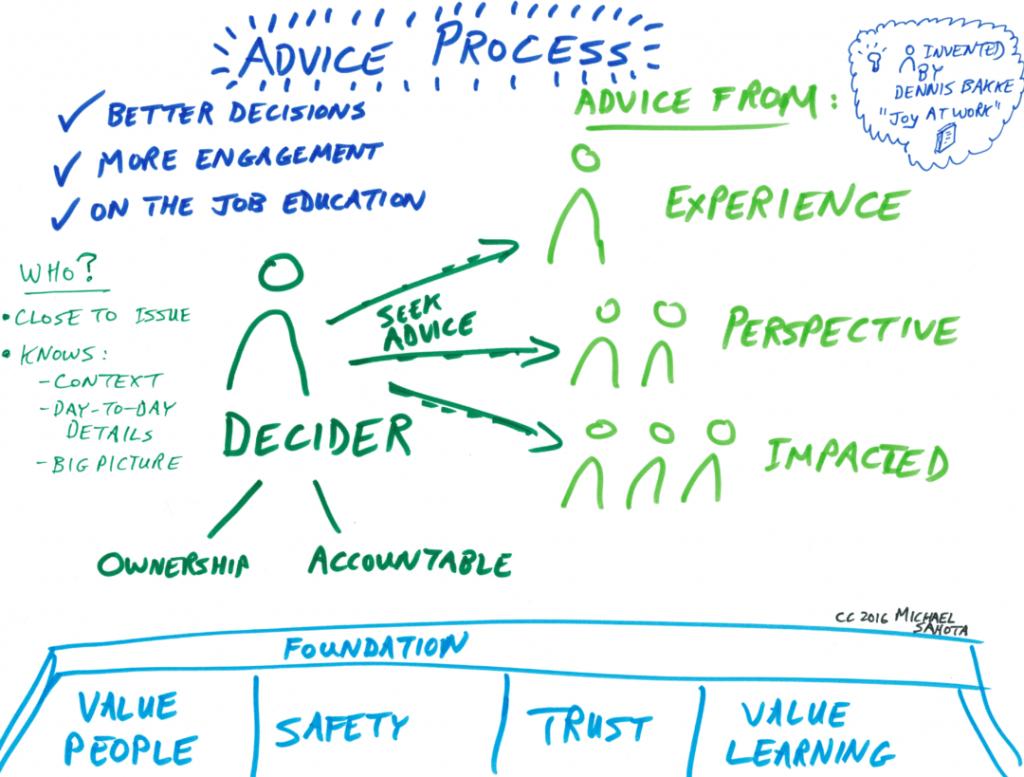 Advice-Process