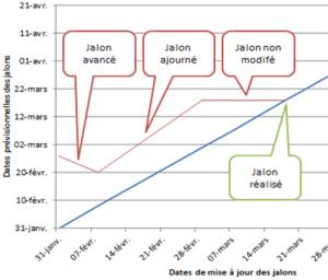 Diagramme Temps-Temps courbe à 45°