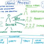 Atelier prise de décision - aSpark Consulting | Atelier sur la prise de décision