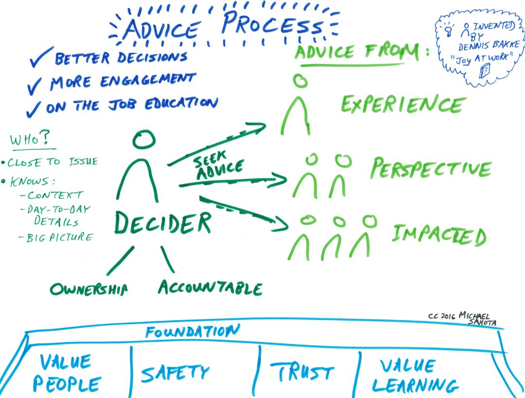 aSpark Consulting | Atelier sur la prise de décision