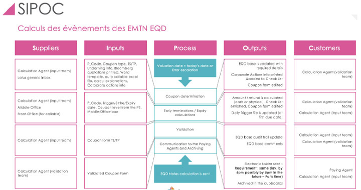 Référence Client aSpark Consulting - HSBC | Lean c'est lancer une école exponentielle de l'excellence opérationnelle.