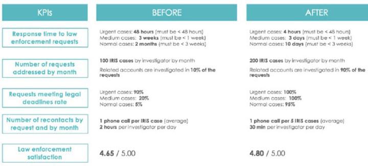 Référence Client aSpark Consulting - PayPal ebay | Des investigateurs anti-fraude guérissant vite de leurs douleurs de croissance.