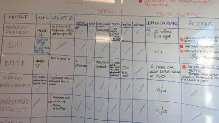 Référence Client aSpark Consulting - SFIL   Coaching agile, du choc initial au gain méthodologique