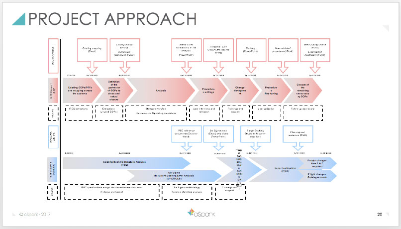 Référence Client aSpark Consulting - Société Générale CIB | Décrire la structure analytique pour ne pas décrier les procédures.